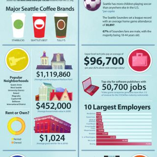 The Anatomy Of Seattle Consumers