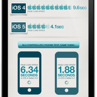 Is iOS 5 Faster For Mobile Browsing?
