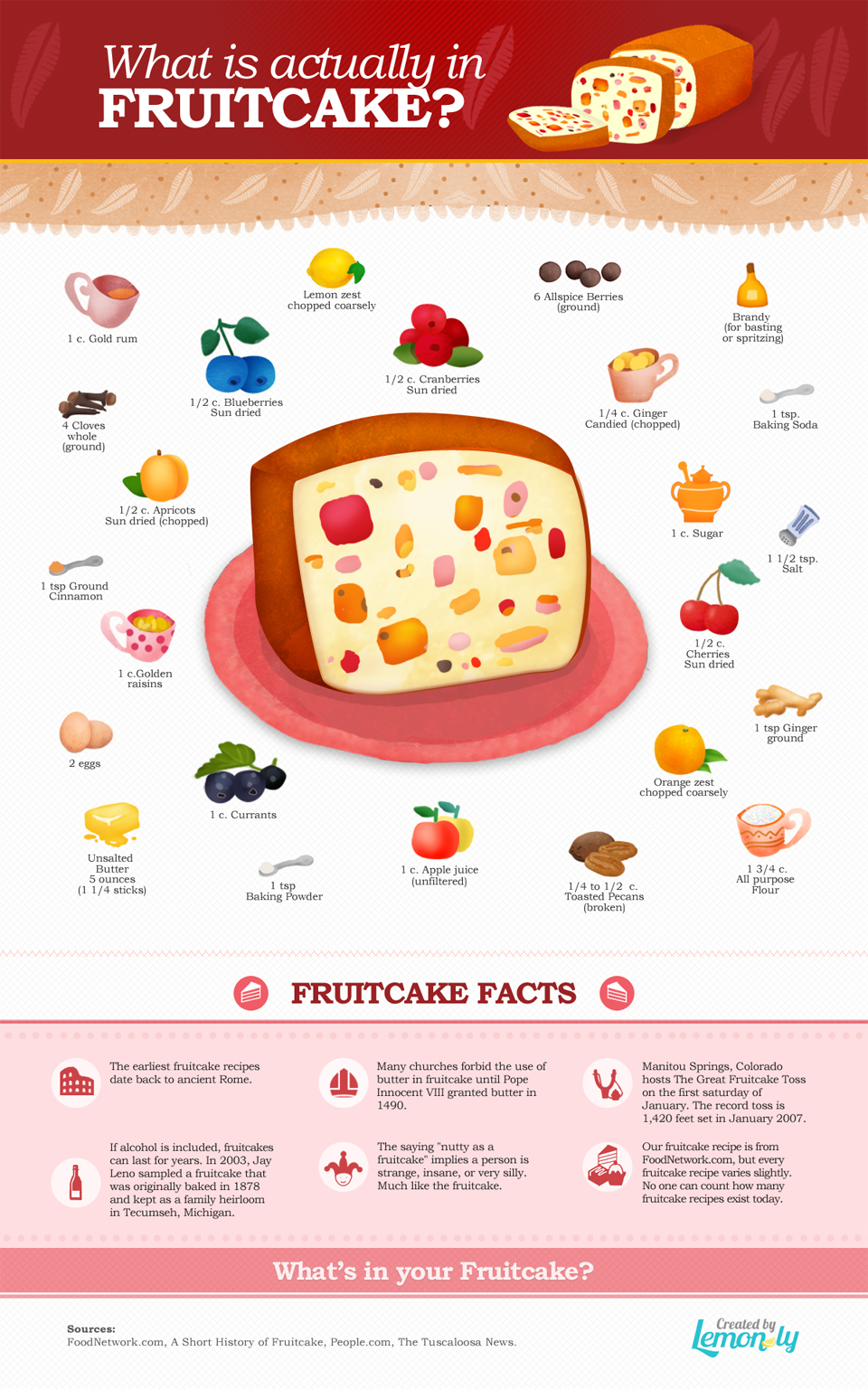 What Is Actually In Fruitcake?