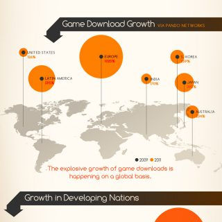 Global Gaming Growth