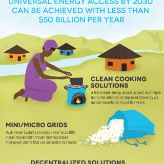 Sustainable Energy For All: Energy Access