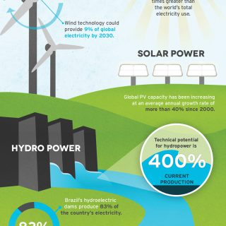 Sustainable Energy For All: Renewable Energy