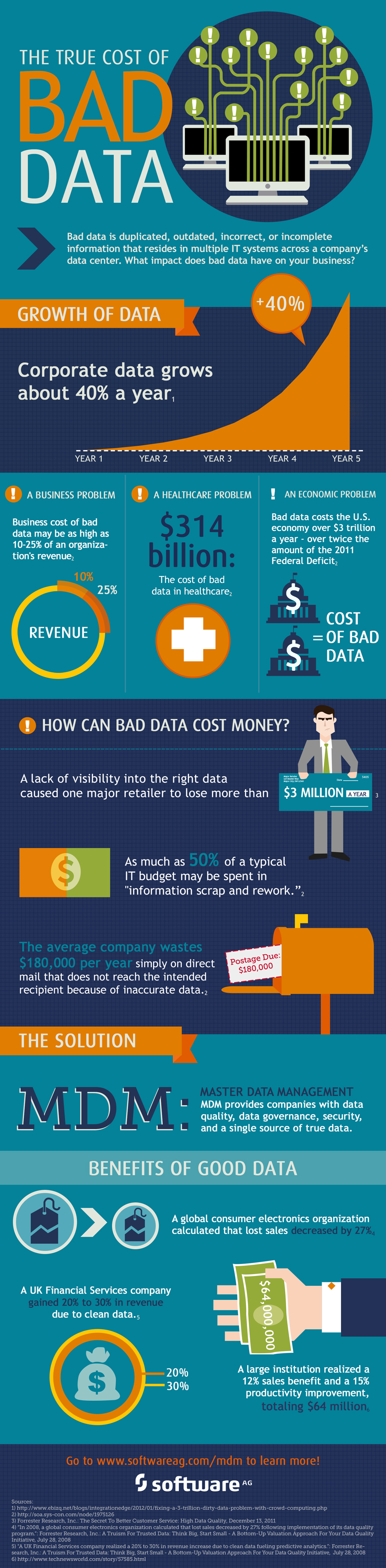 The True Cost Of Bad Data