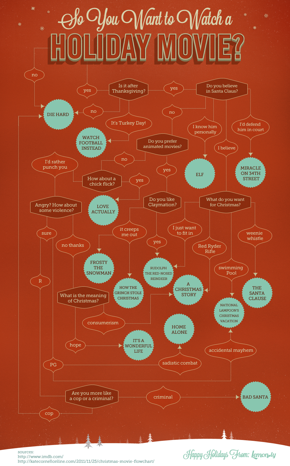 So You Want To Watch A Holiday Movie Flowchart