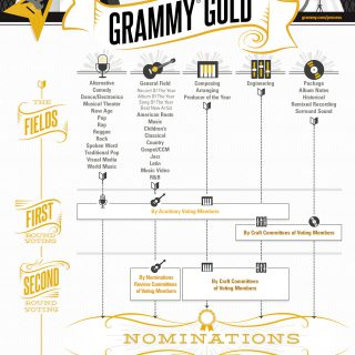 The Road To GRAMMY Gold: GRAMMY Awards Voting Process