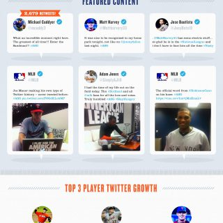 #ASG The Midsocial Classic: 2013 MLB All-Star Game Social Stats