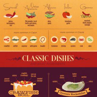 Cajun Vs. Creole Food