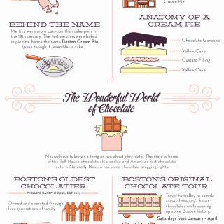 The Sweet Tooth Of Boston: Boston Desserts