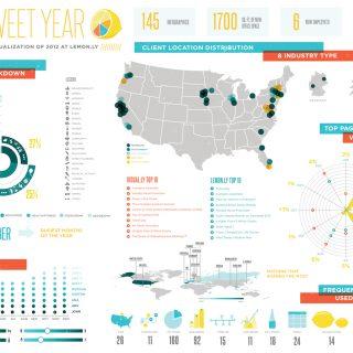 Lemonly 2012 Annual Report Design
