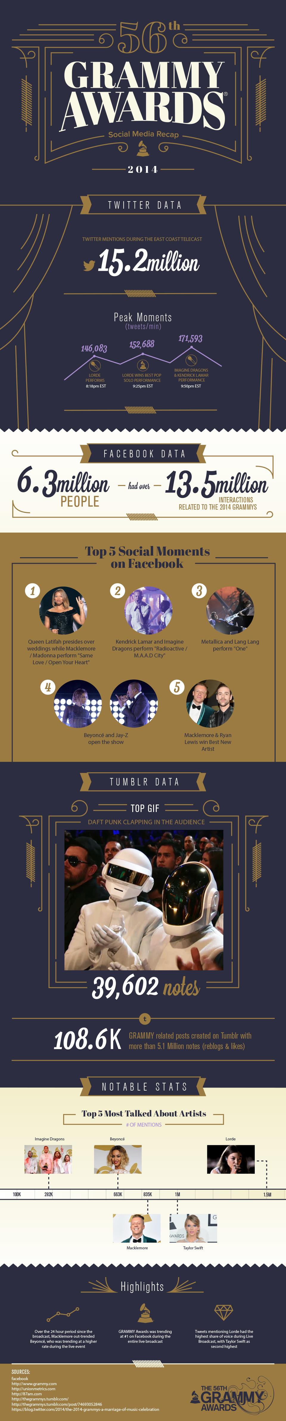 56th GRAMMY Awards Social Media Recap