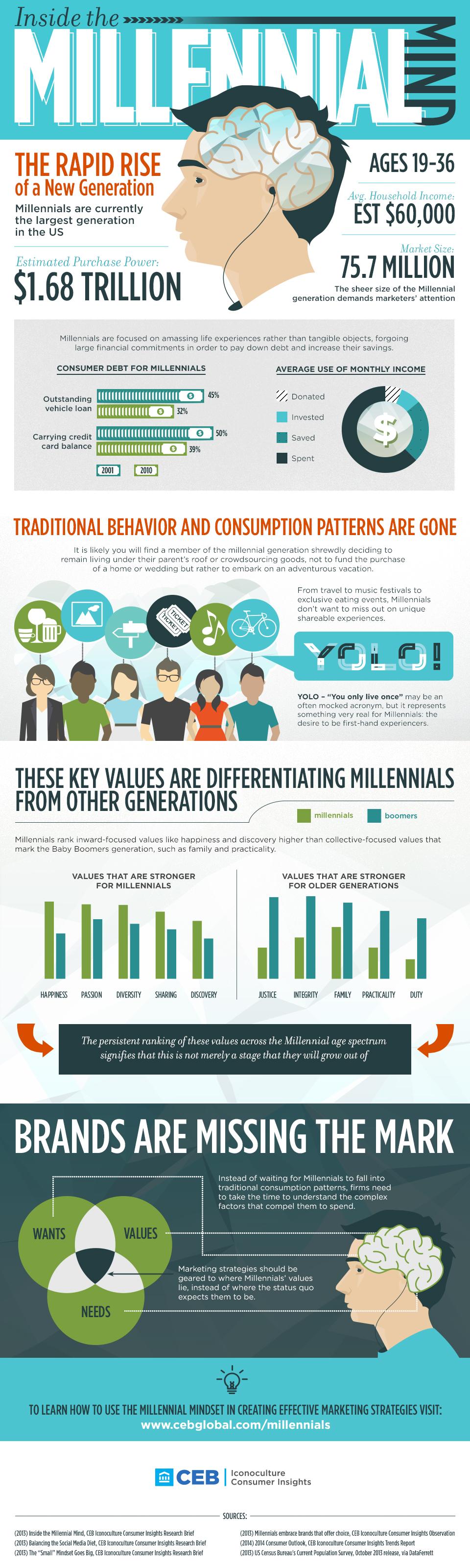 Inside The Millennial Mind