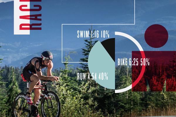 Ironman Triathlon: An Endurance Event