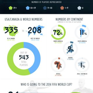 MLS Players By Birthplace Around The World