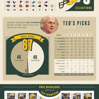 Green Bay Packers Draft Preview 2014