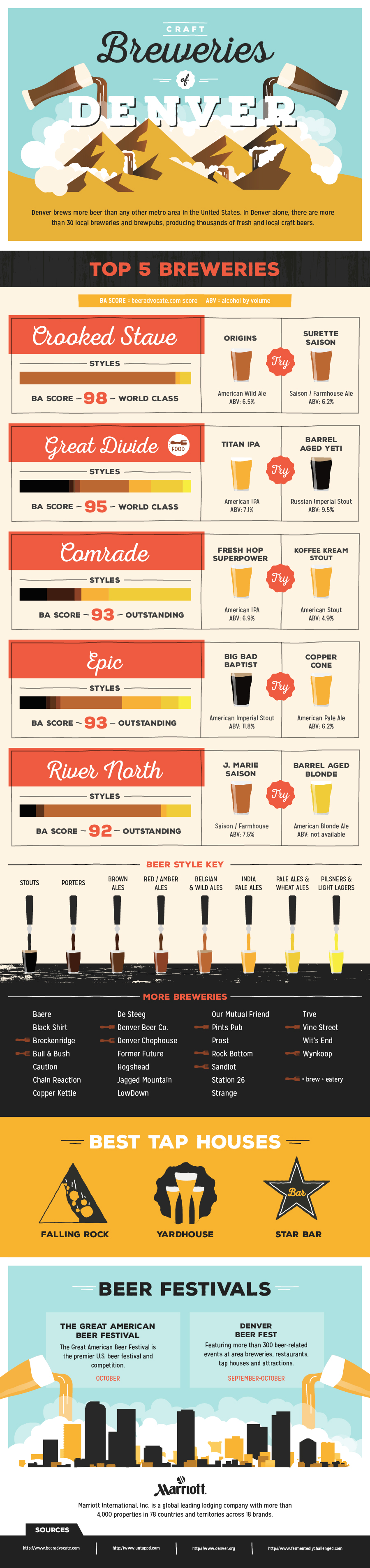 The Craft Breweries Of Denver