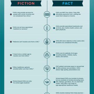 Fact Vs. Fiction: Busting Community Health Center Myths