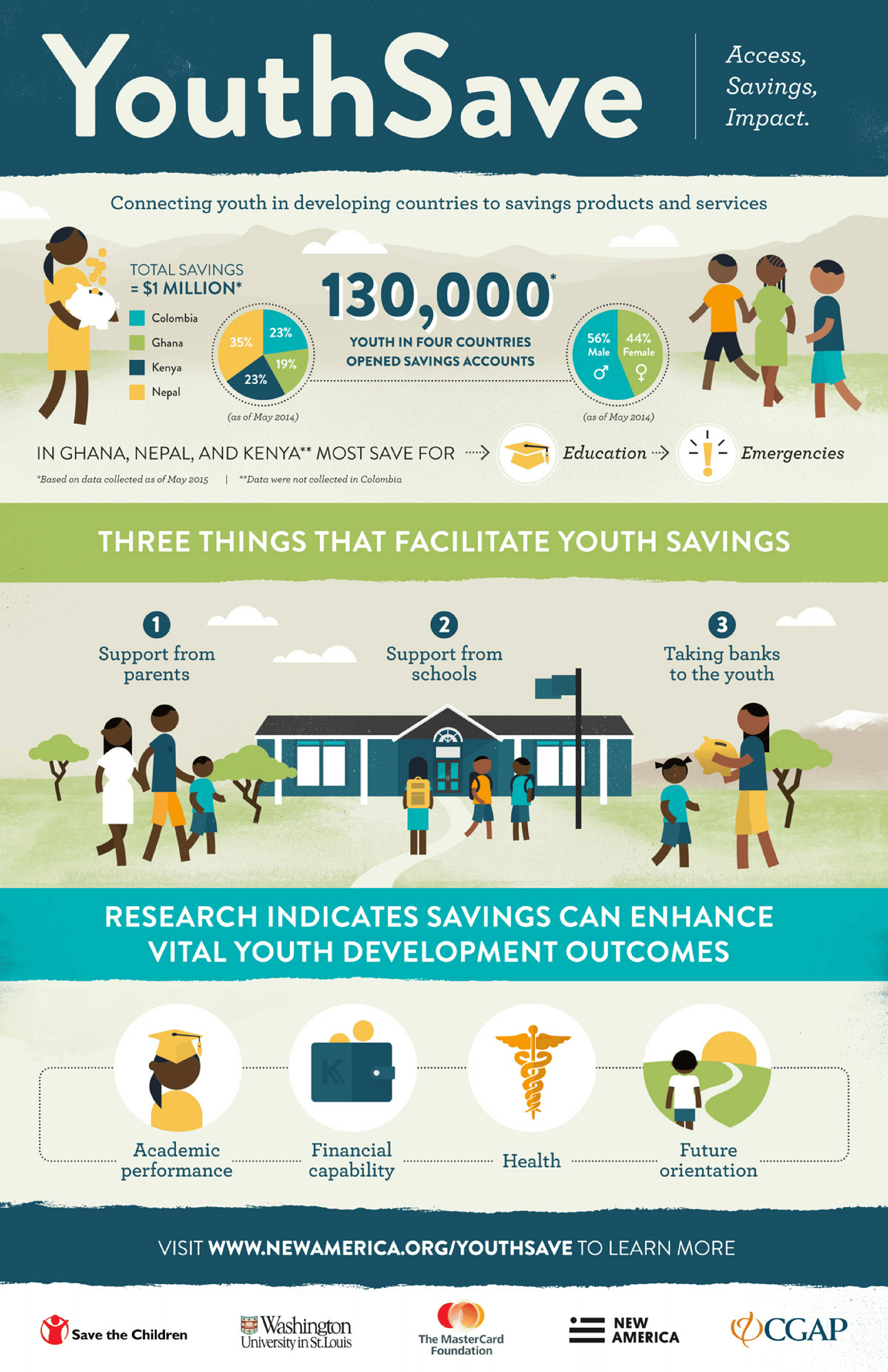 Connecting Youth In Developing Countries To Savings Accounts