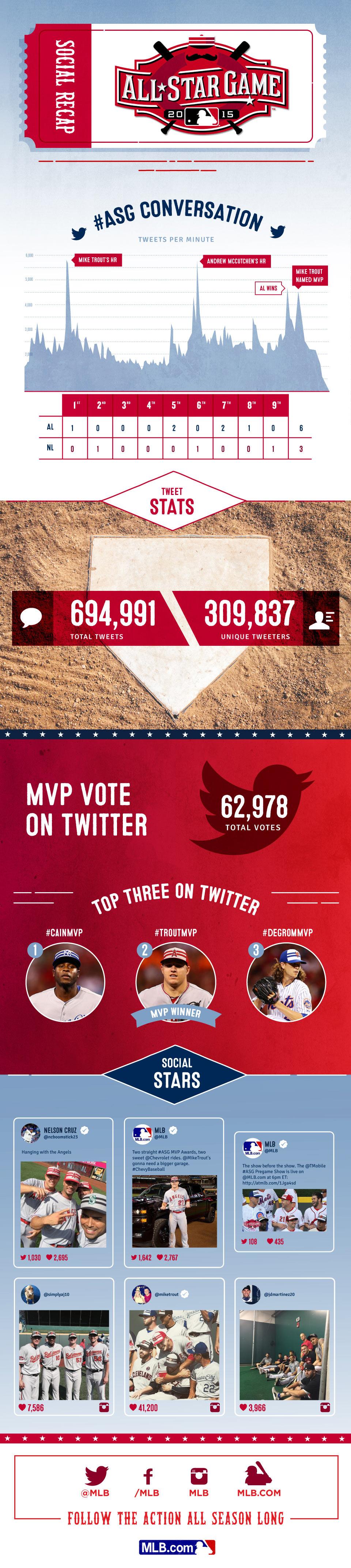 2015 MLB All-Star Game Social Media Recap