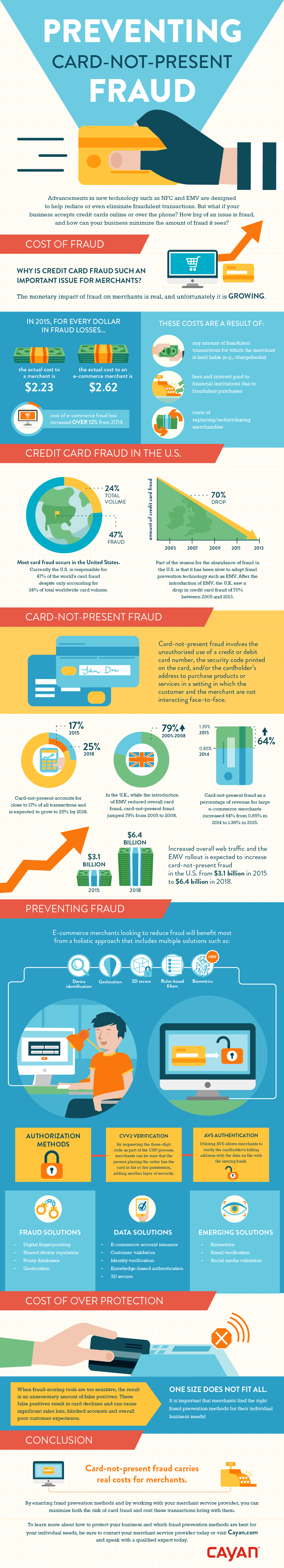 Preventing Card-Not-Present Fraud