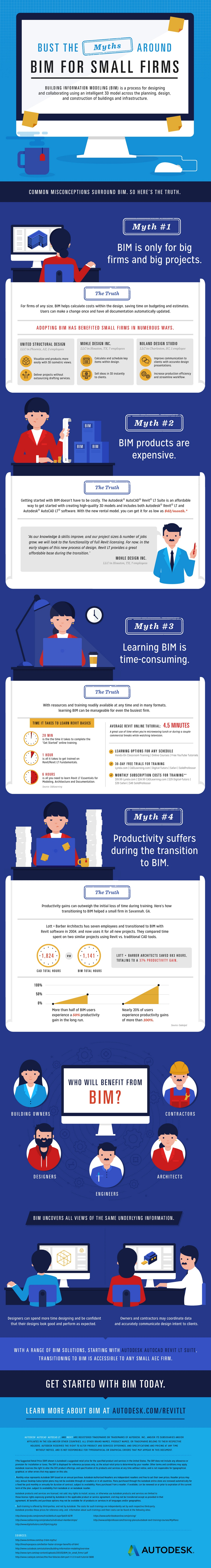 Bust The Myths Around BIM For Small Firms