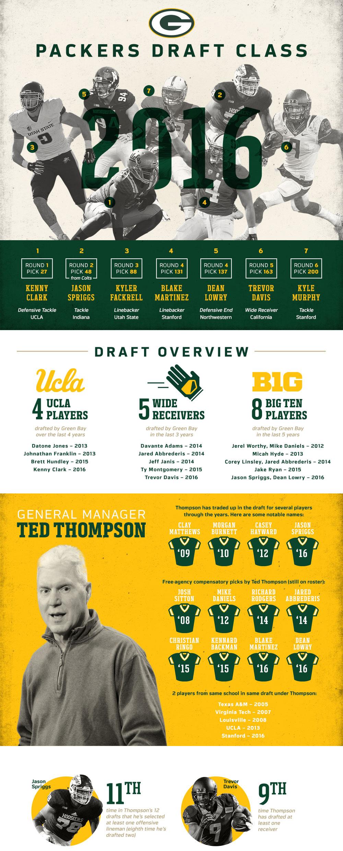 Packers Draft Class 2016