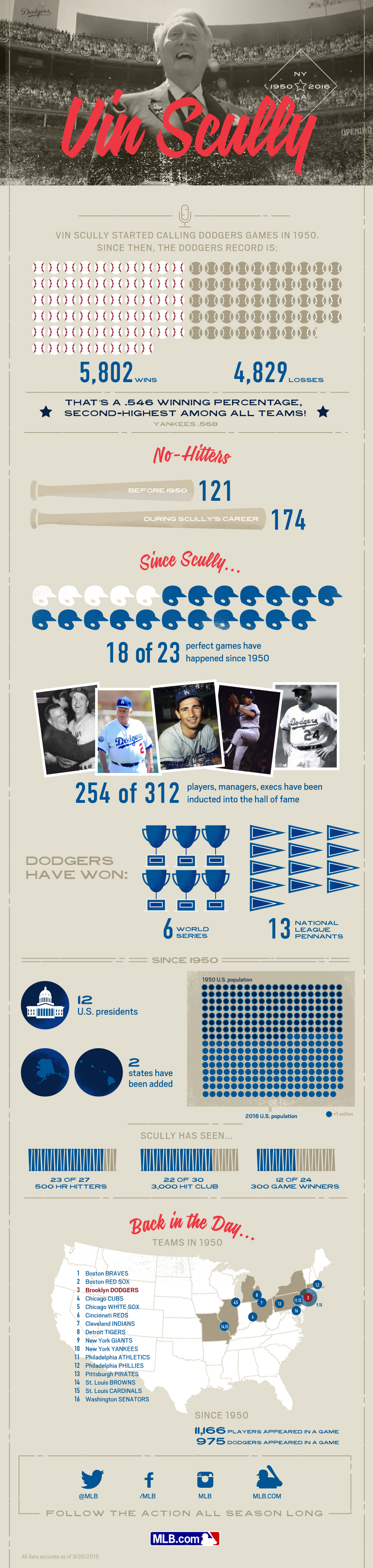 Vin Scully Career Stats