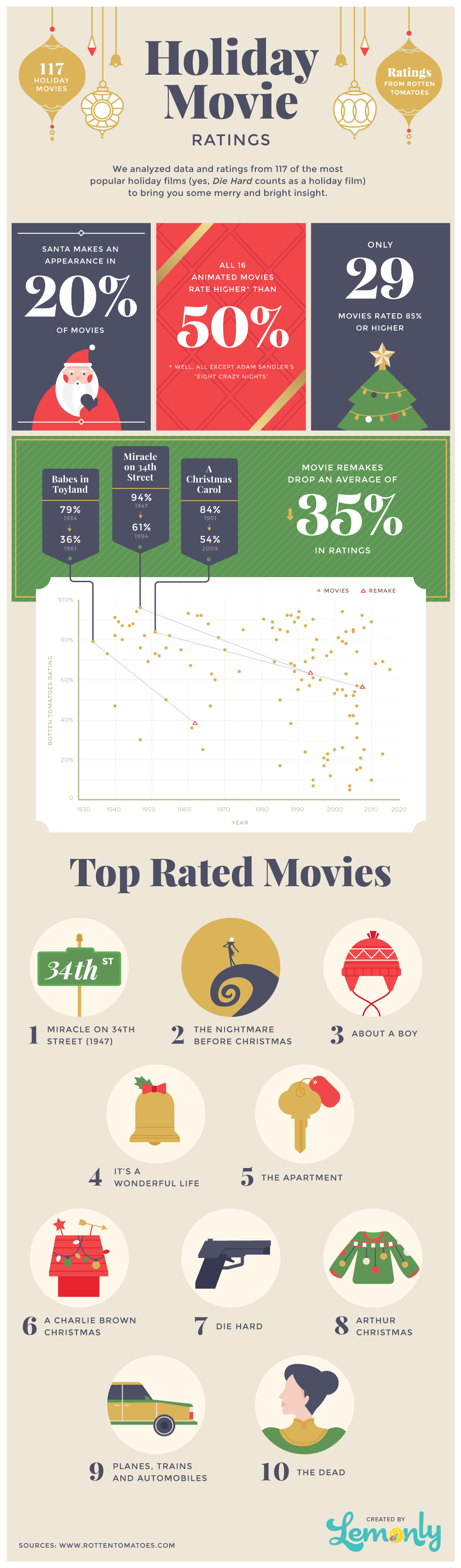 Holiday Movie Ratings