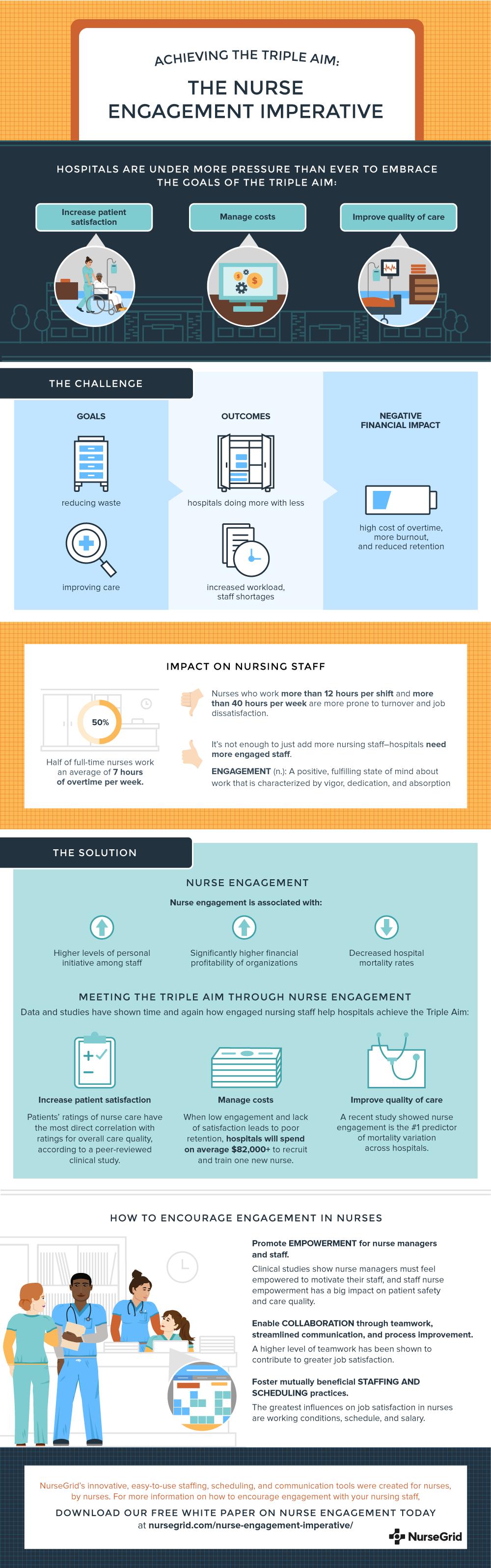 The Nurse Engagement Imperative
