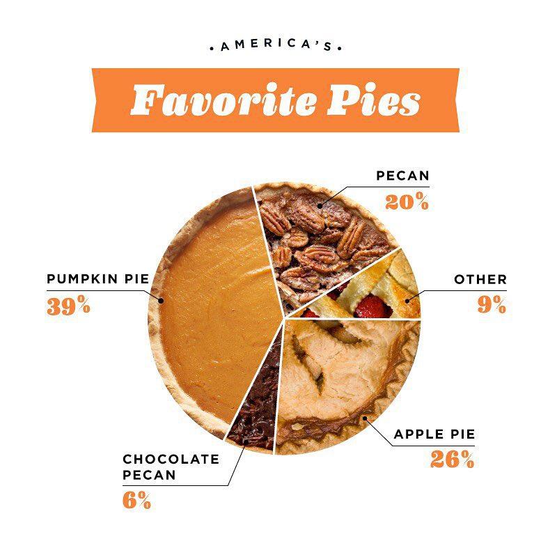America's Favorite Pies