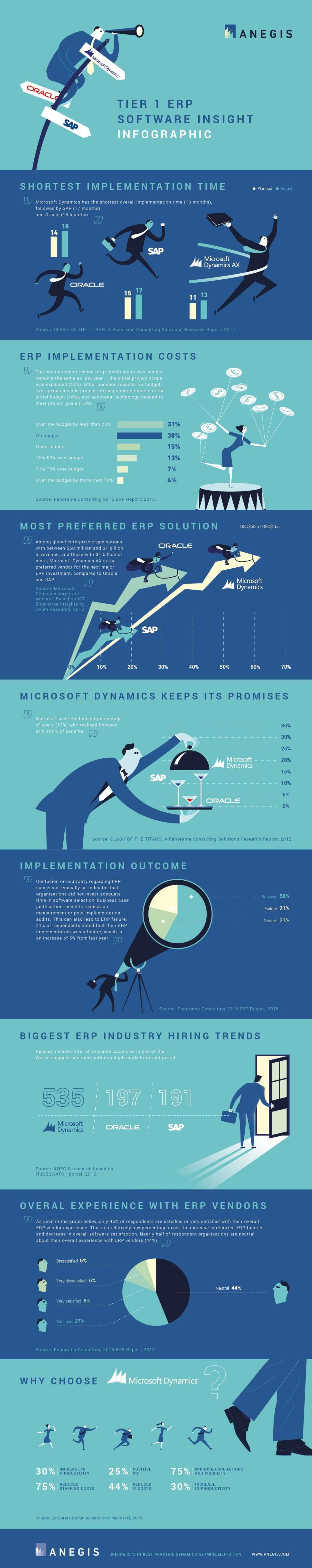 Best Infographics: Tier 1 ERP Software Insight