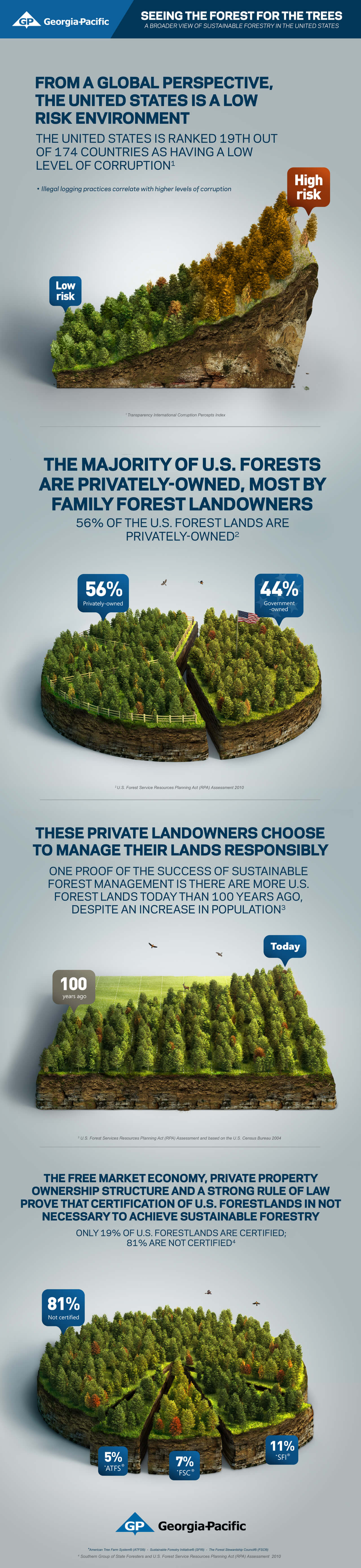 Best Infographics: The Majority of United States Forests Are Privately Owned