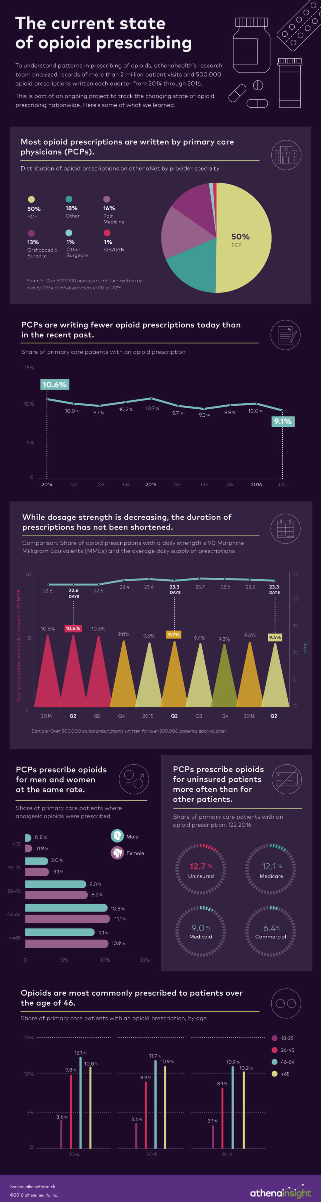 Best Infographics: The Current State Of Opioid Prescribing