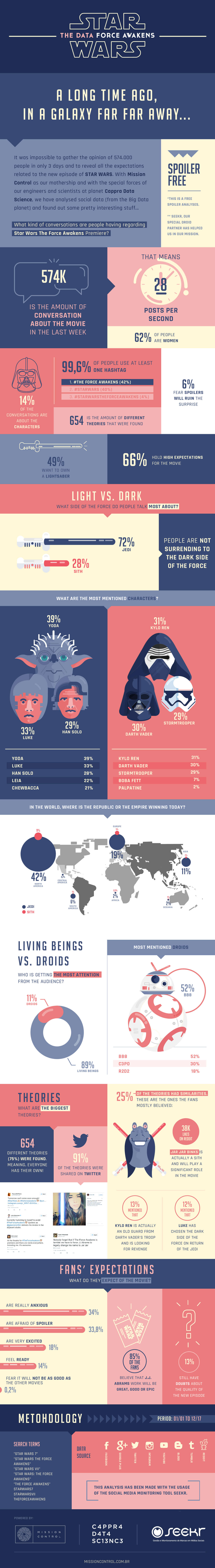 Best Infographics: Star Wars: The Data Force Awakens