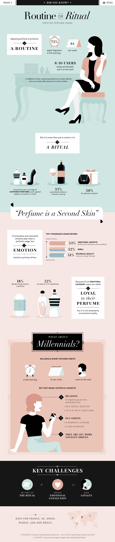 Best Infographics: Prestige Perfume Usage