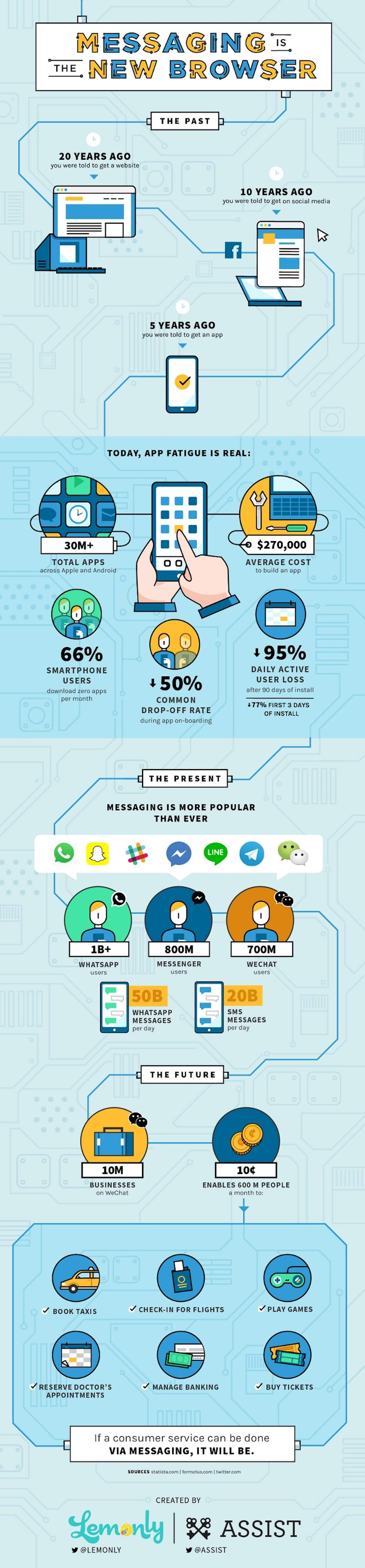 Best Infographics: Messaging Is The New Browser