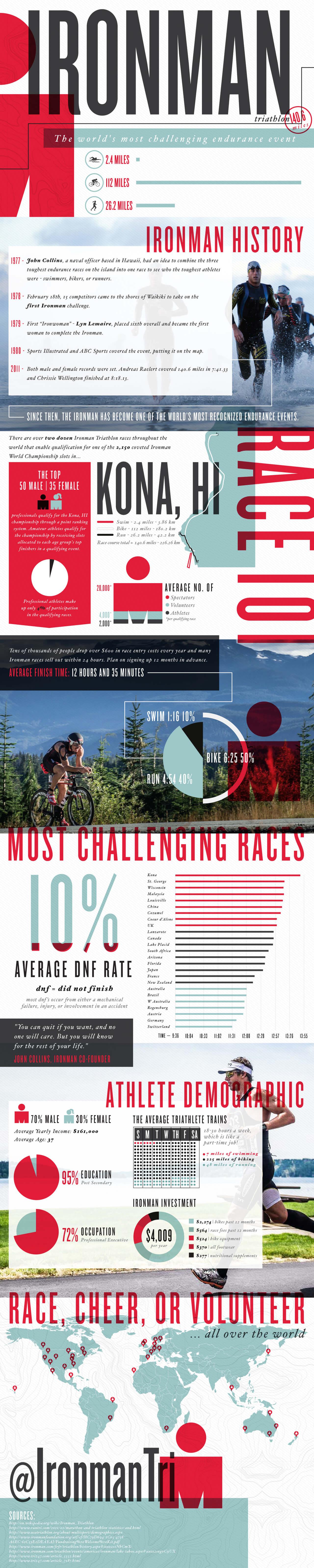 Best Infographics: Ironman Triathlon