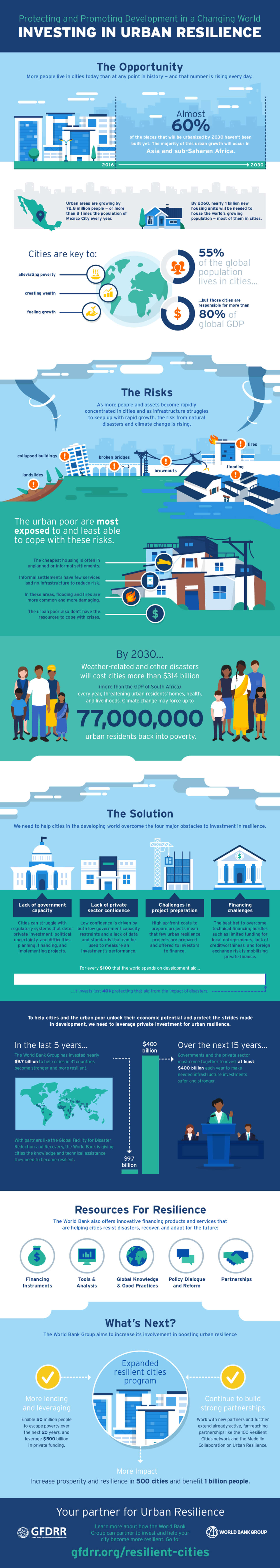 Best Infographics: Investing In Urban Resilience