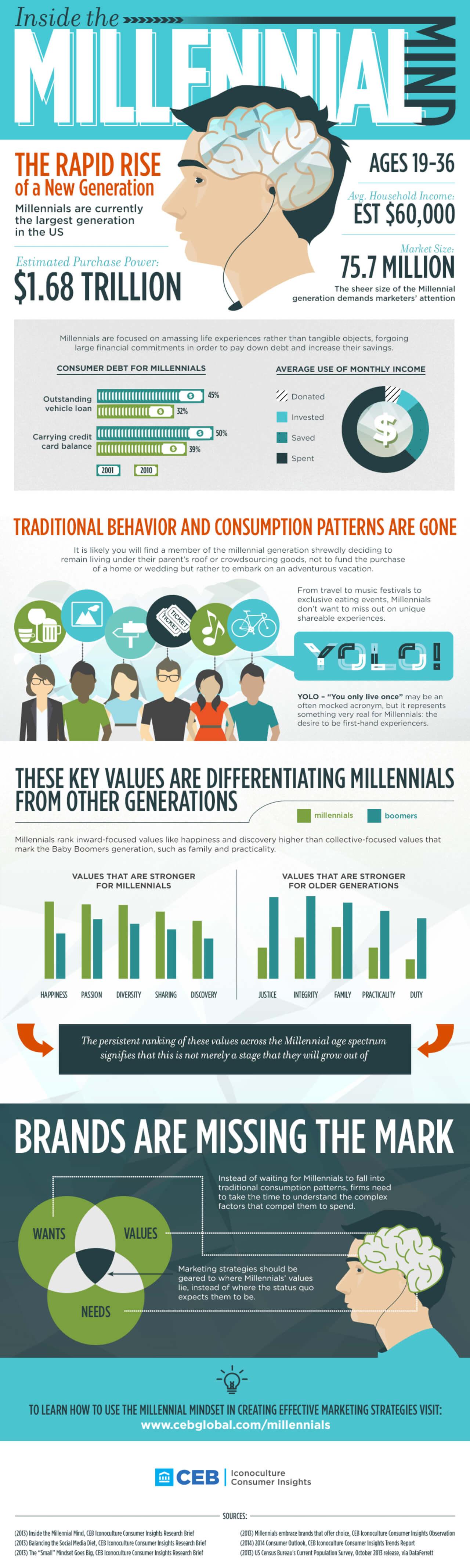 Best Infographics: Inside The Millennial Mind