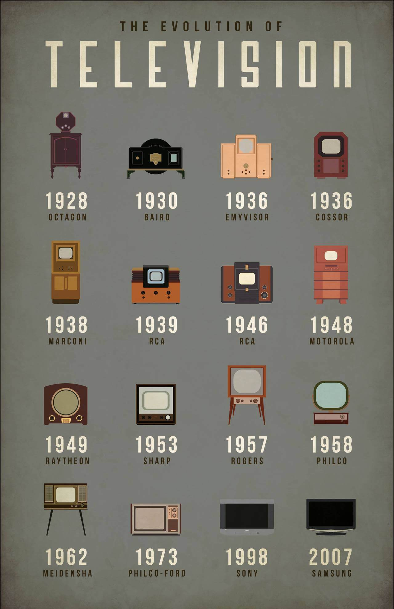 Best Infographics: How the Television Has Evolved