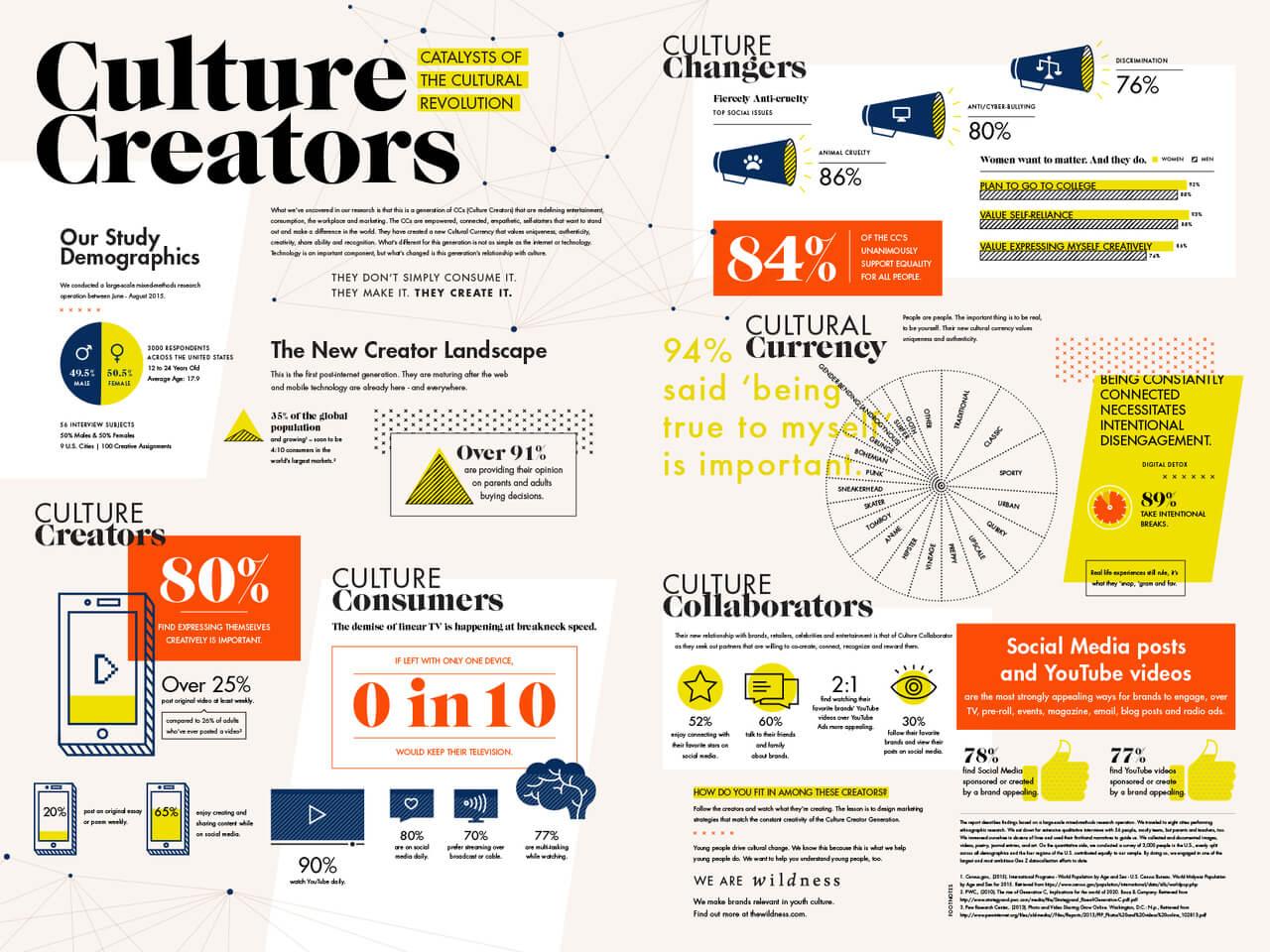 Best Infographics: Culture Creators: Catalysts Of The Creative Revolution