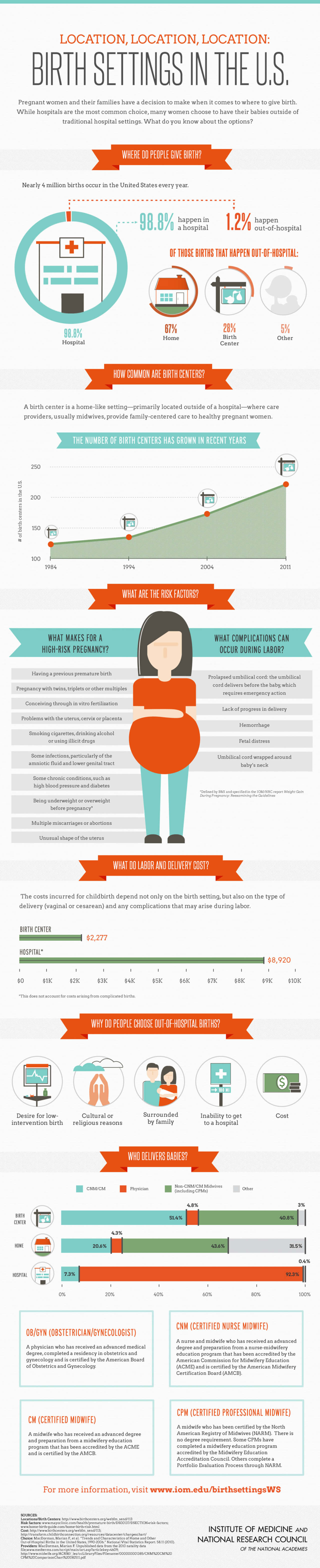 Best Infographics: Birth Settings in the U.S.