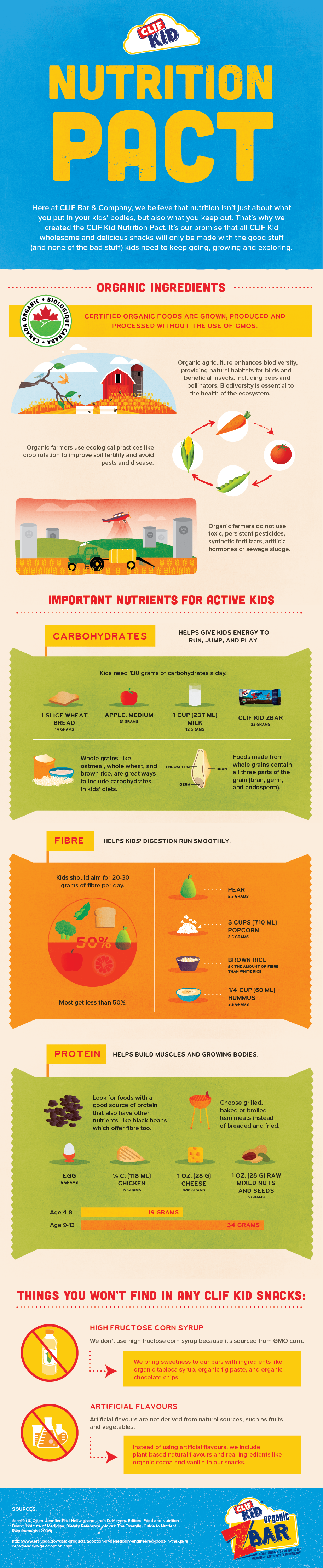 CLIF Kid Nutrition Pact Infographic