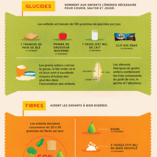 CLIF Kid Nutrition Pact Infographic – French Canadian version