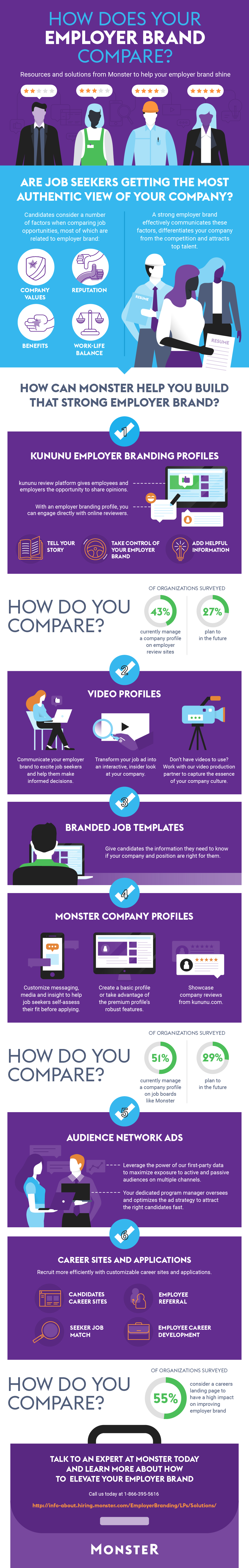 How Does Your Employer Brand Compare?