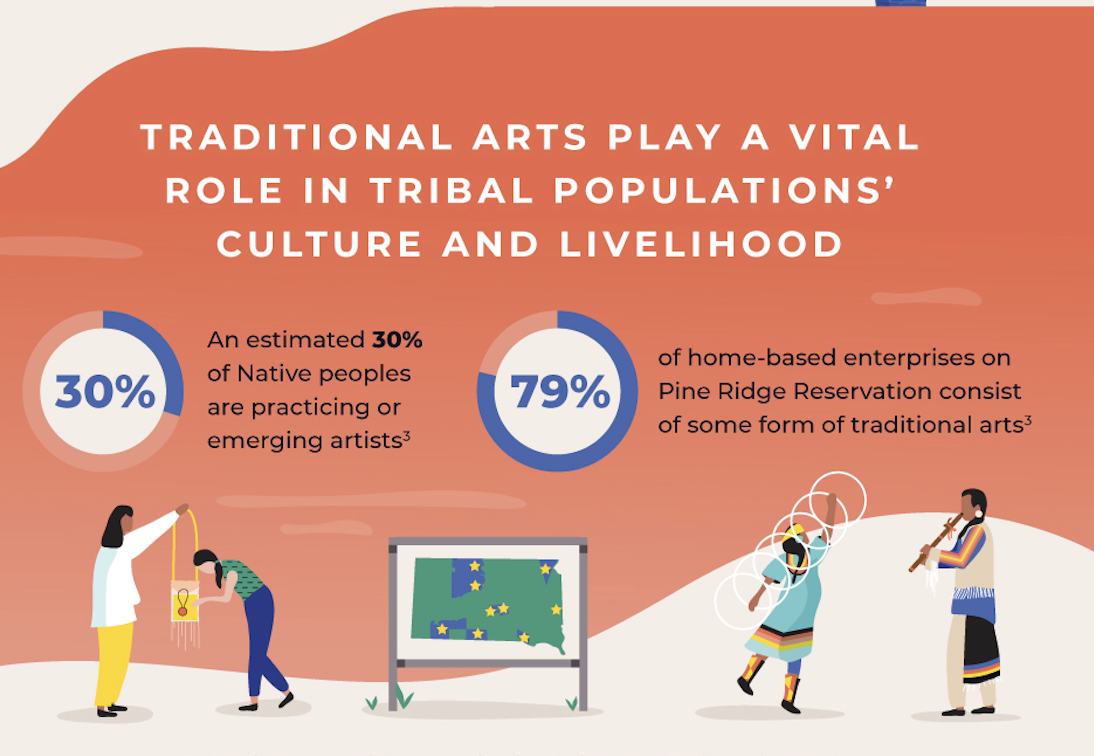 Supporting South Dakotans Through Support For the Arts